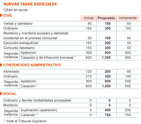Cuadro de las tasas judiciales que el gobierno aprobó. Fuente / EL PAÍS