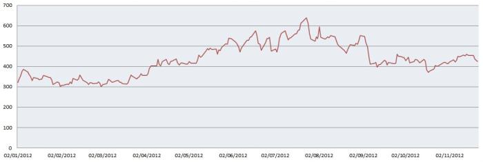 Evolución de la prima de riesgo que tocó máximo el 18 de julio de 2012 situándose en los 640 puntos básicos