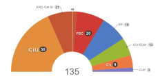 CiU se hunde y se ve obligado a pactar con ERC para gobernar. Fuente / EL PAÍS