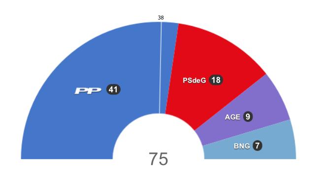 El PP vence con mayoría absoluta, ampliando la ventaja de la anterior convocatoria, pero perdiendo votos. Fuente / EL PAÍS
