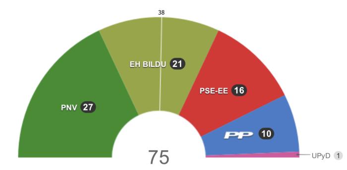 Ganan los nacionalistas, con un sorprendente resultado para Bildu. Fuente / EL PAÍS