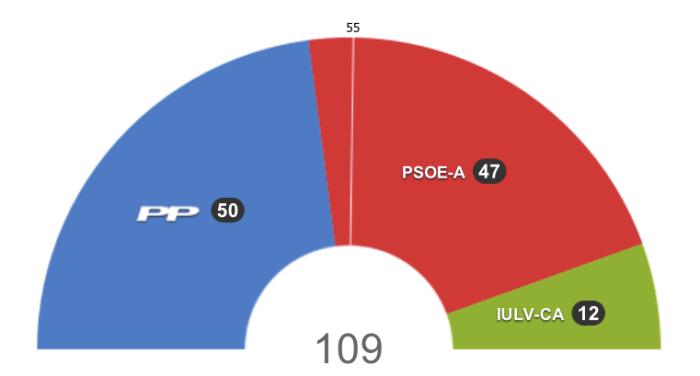 Resultado elecciones andaluzas