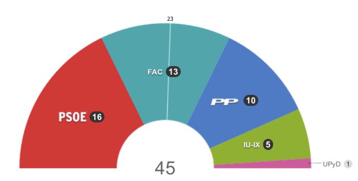 Los resultados de las elecciones asturianas, donde ganó el PSOE pero Foro Asturias y PP sumaban mayoría. Fuente / EL PAÍS