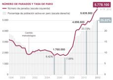 Gráfico de desempleados en España con el dato de octubre de 2012. Fuente / EL PAÍS
