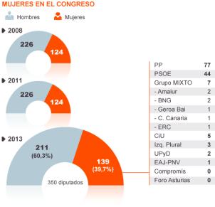Diputadas en el Congreso/Fuente: El País