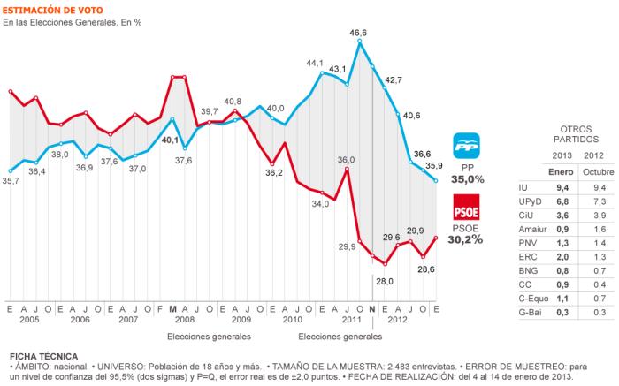 Resultados sobre la intención de voto en el barómetro del CIS / Fuente: El País