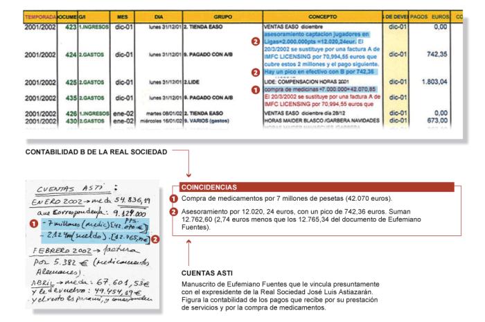 Coincidencias entre la contabilidad B de la Real Sociedad y los papeles de Fuentes