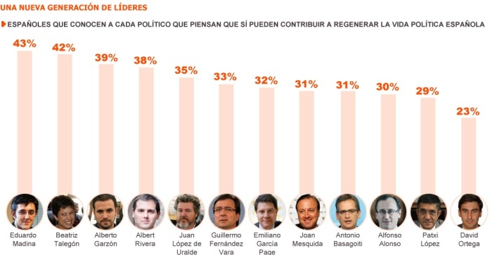 Los políticos más valorados por los españoles / Fuente: Metroscopia, El País