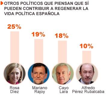 Valoración de los cuatro principales líderes / Fuente: Metroscopia, El País