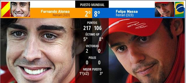 Comparación del diario Marca